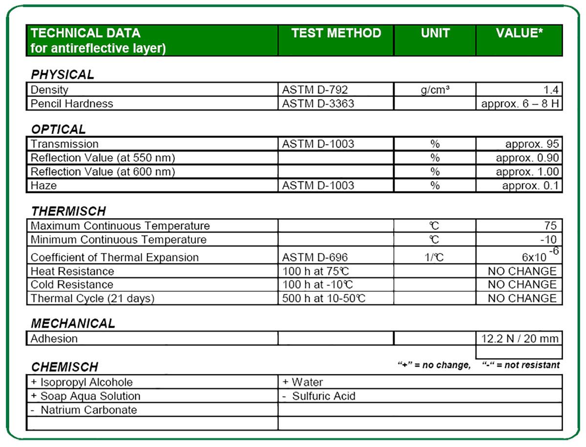ANTIFLEX-2MC-ST Technical data