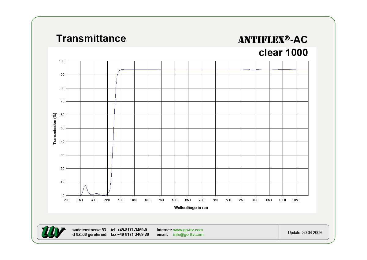 ANTIFLEX-AC Transmittance