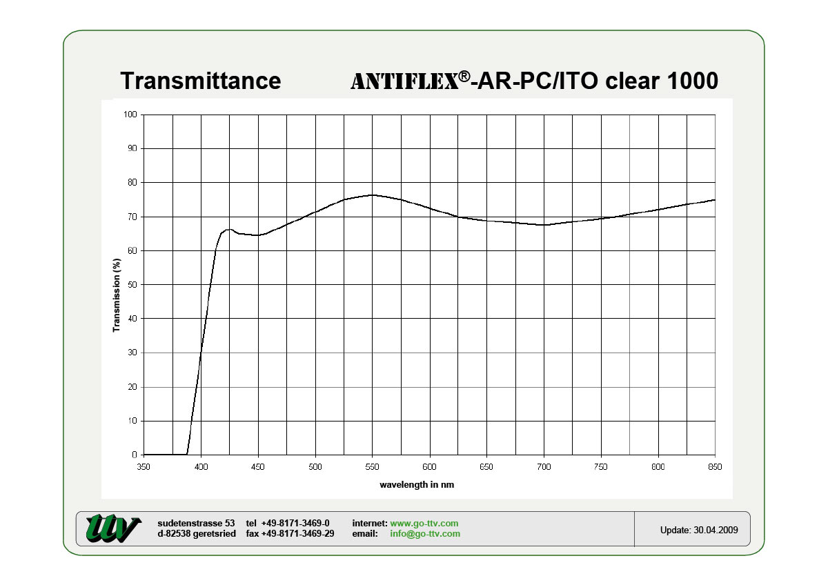 ANTIFLEX-AR-PC/ITO Transmittance