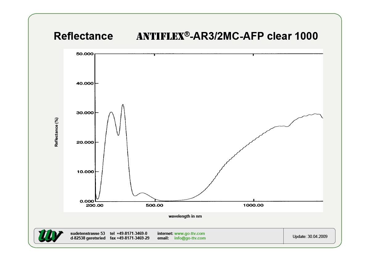 ANTIFLEX-AR3/2MC-AFP Reflectance