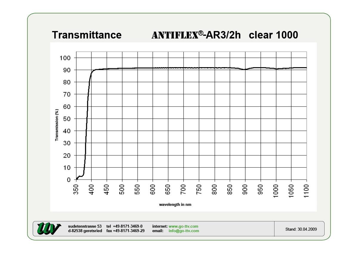 ANTIFLEX-AR3/2h Transmittance