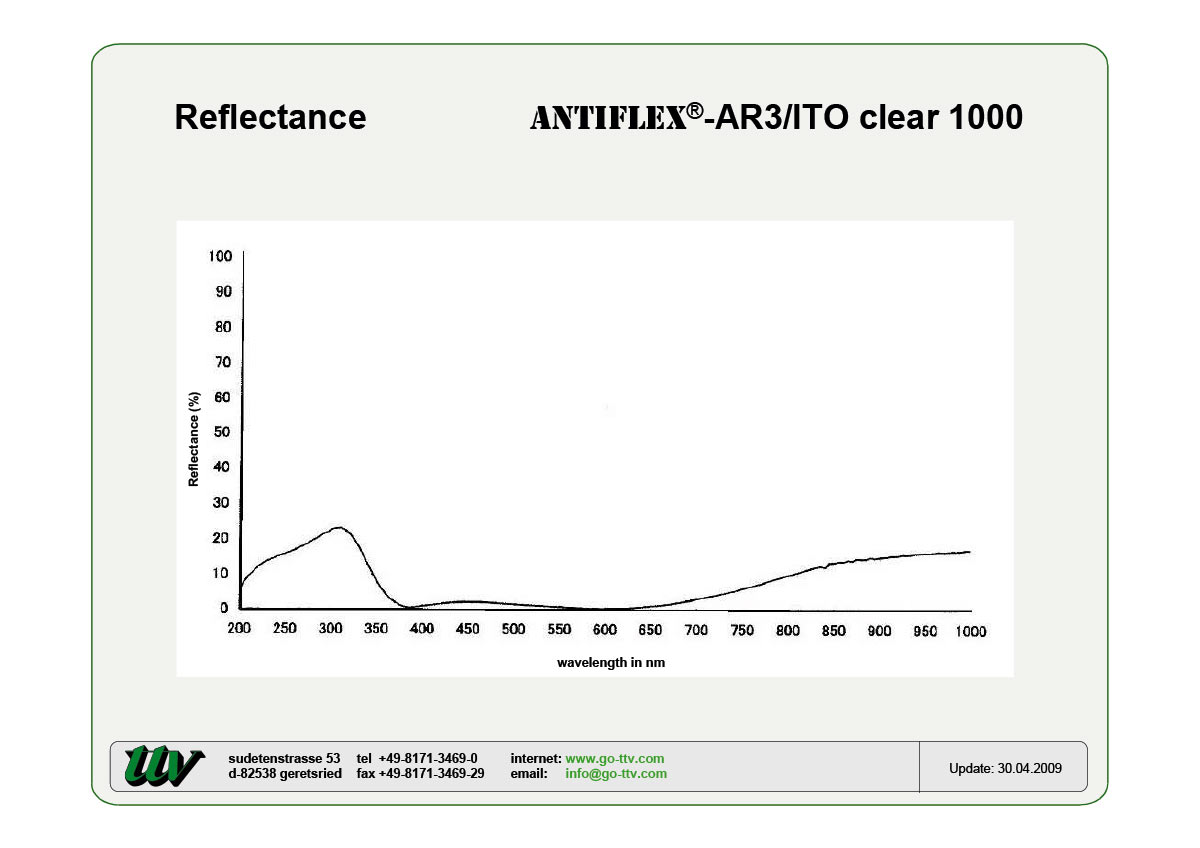 ANTIFLEX-AR3/ITO Reflectance