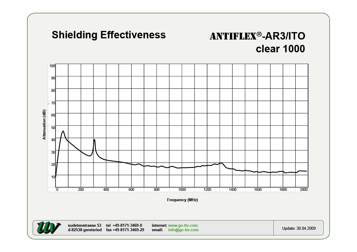 ANTIFLEX-AR3/ITO Shielding effectiveness