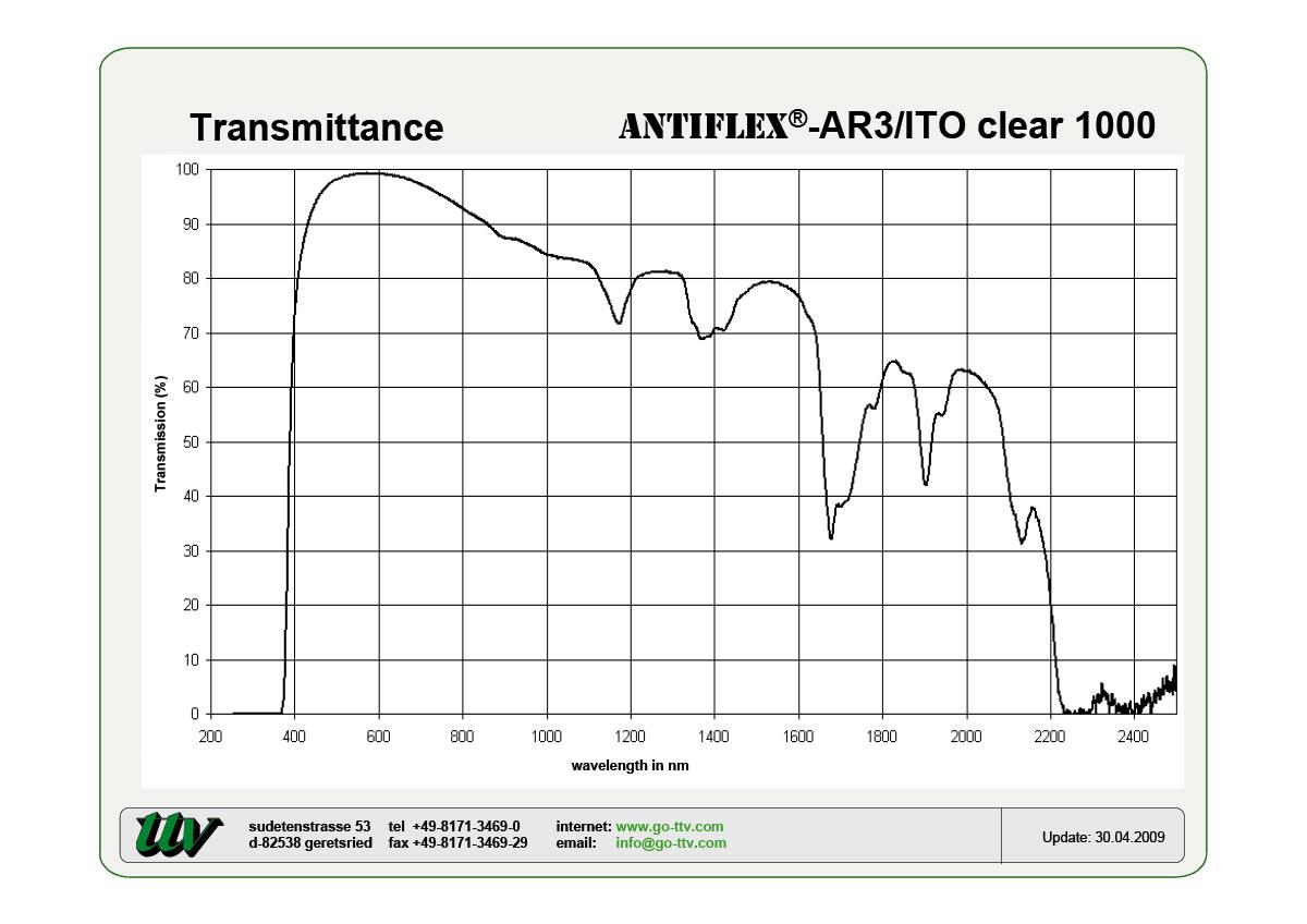 ANTIFLEX-AR3/ITO Transmittance