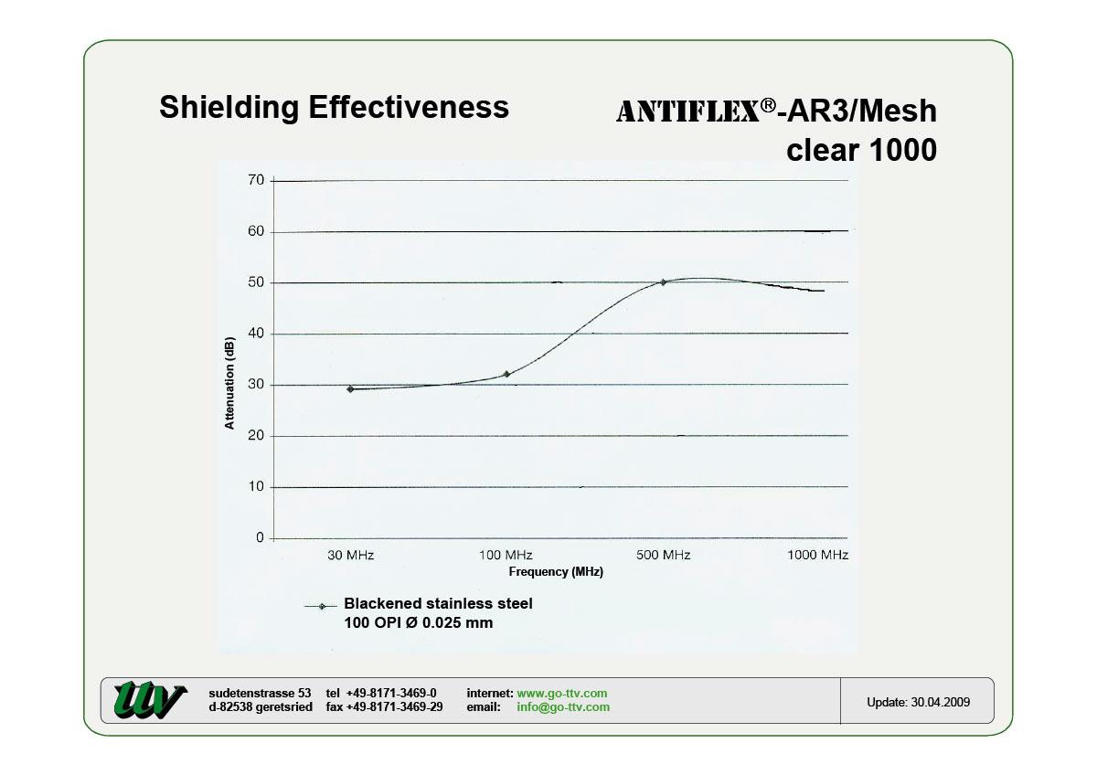 ANTIFLEX-AR3/Mesh Shielding effectiveness