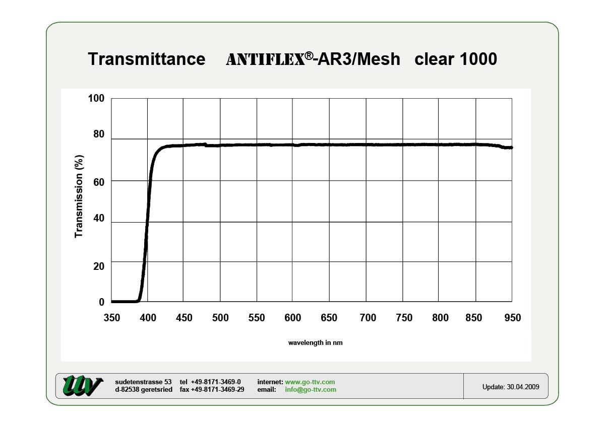 ANTIFLEX-AR3/Mesh Transmittance