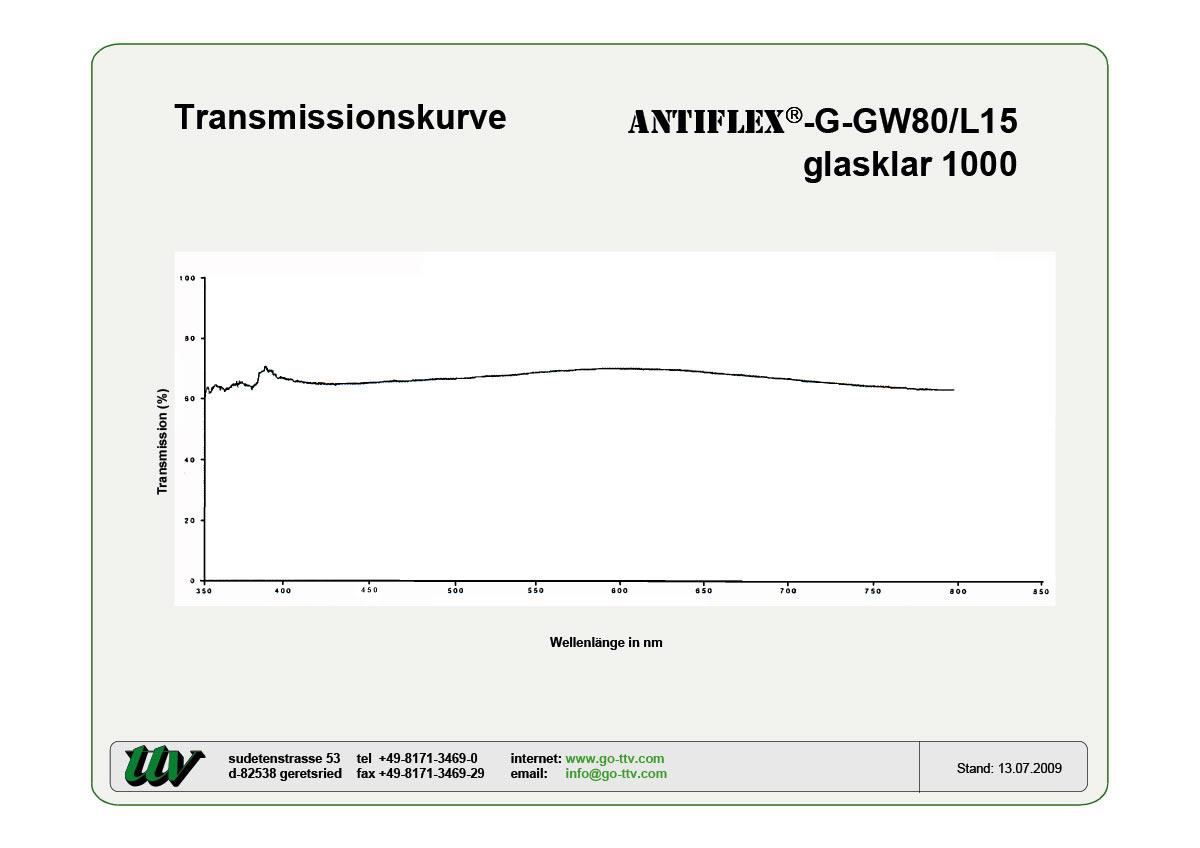 ANTIFLEX-G-GW80/L15 Transmissionskurve