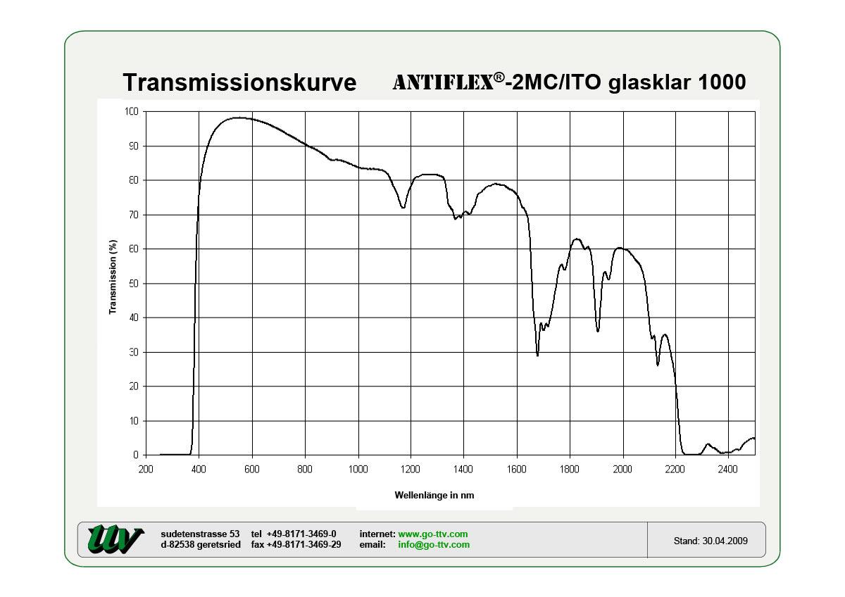 Antiflex-2MC/ITO Transmissionskurven
