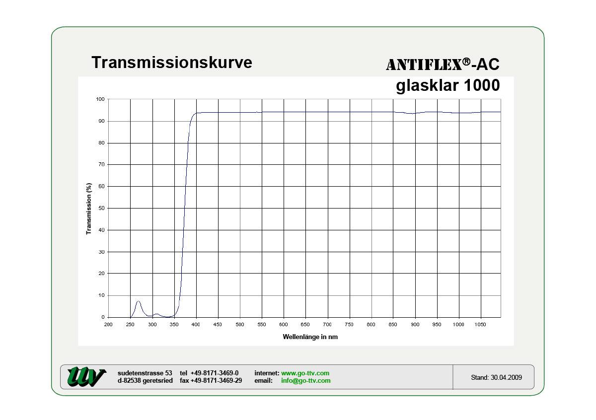 Antiflex-AC Transmissionskurven