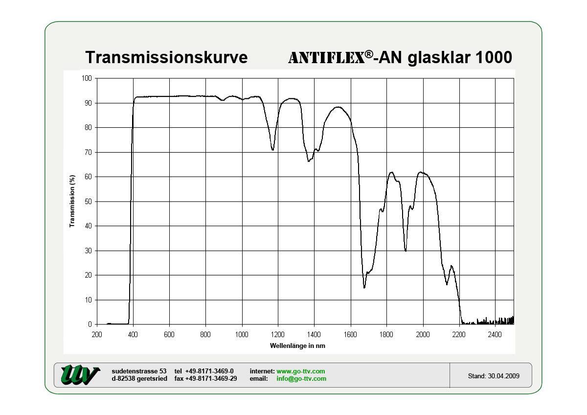 Antiflex-AN Transmissionskurven