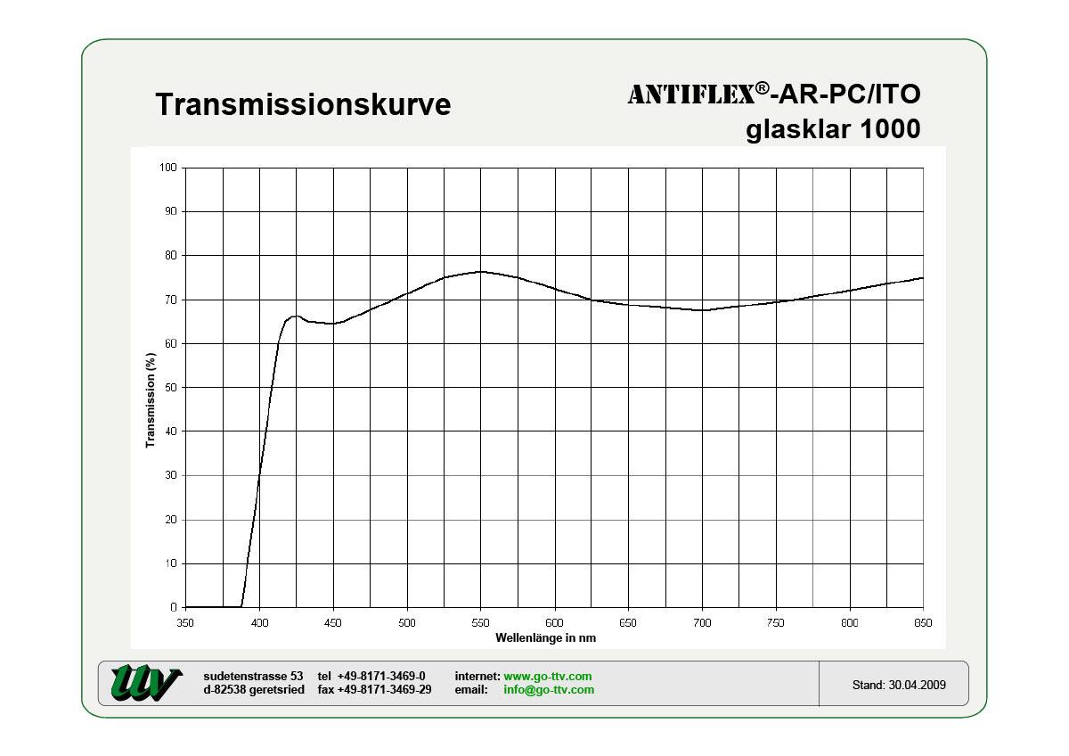Antiflex-AR-PC/ITO Transmissionskurven
