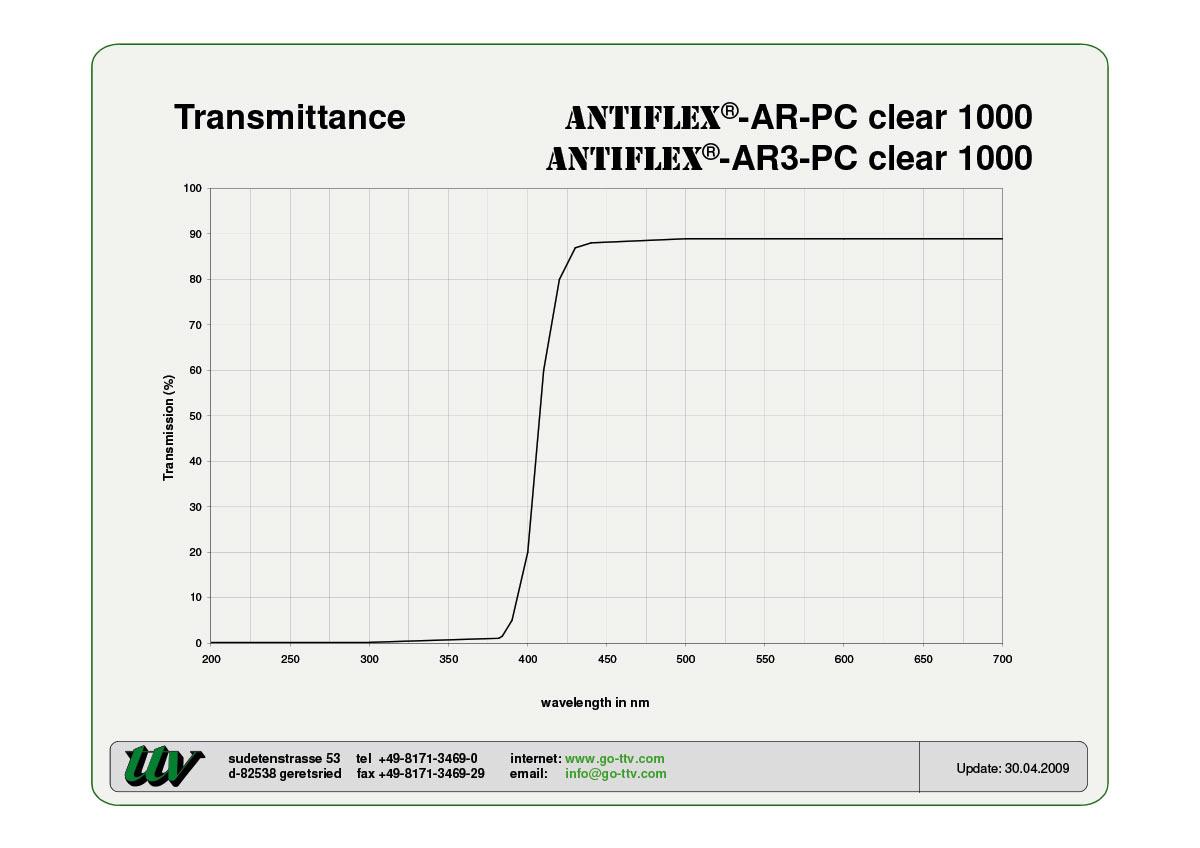 Antiflex-AR-PC and AR3-PC Transmittance
