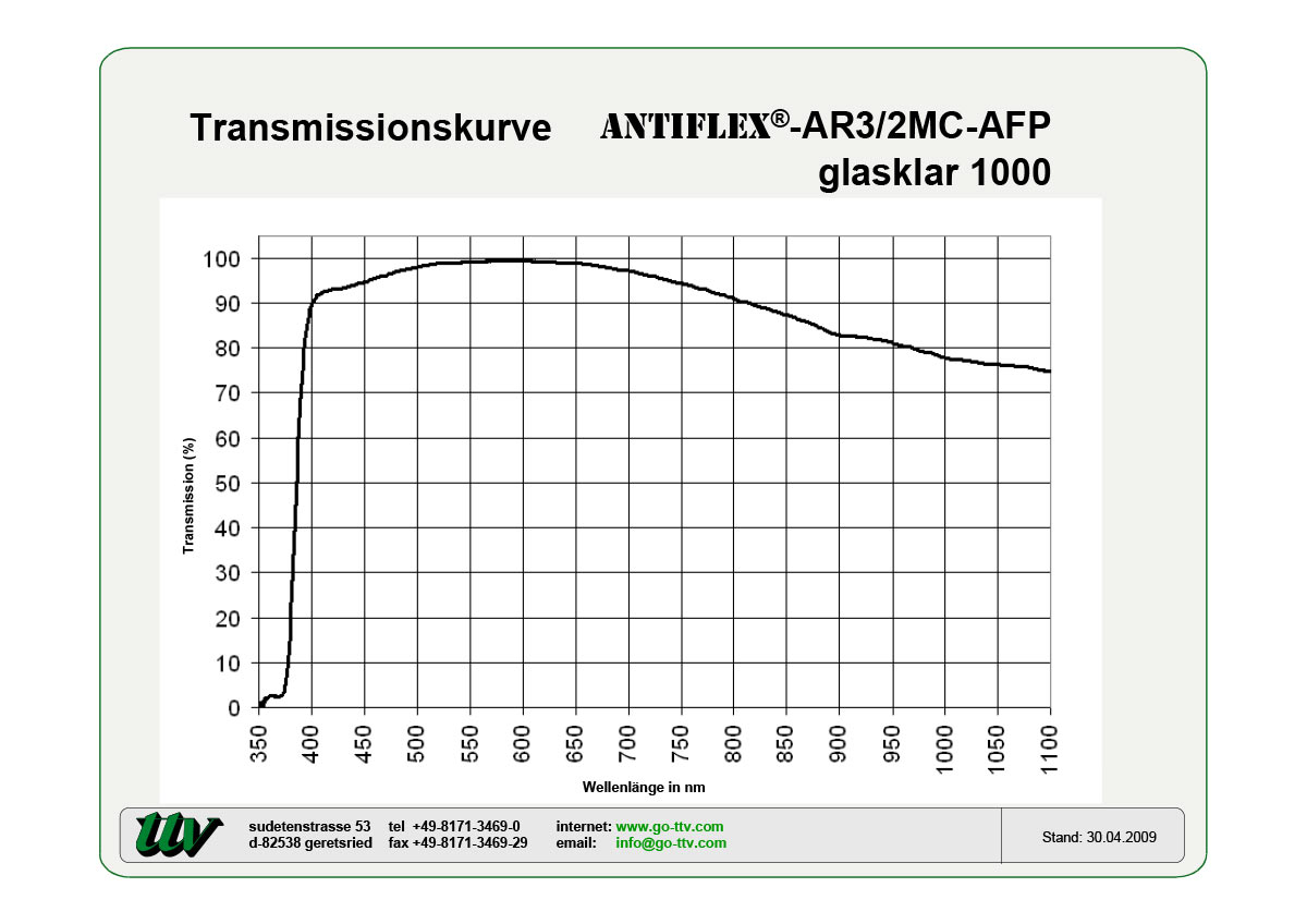Antiflex-AR3/2MC-AFP Transmissionskurven