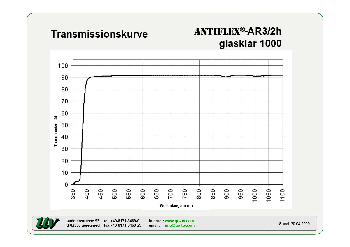 Antiflex-AR3/2h Transmissionskurven