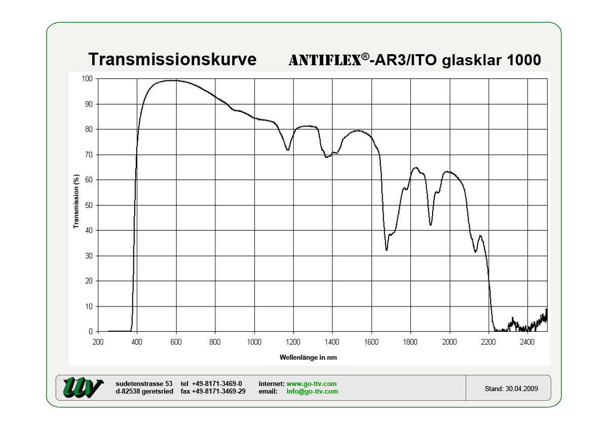 Antiflex-AR3/ITO Transmissionskurven