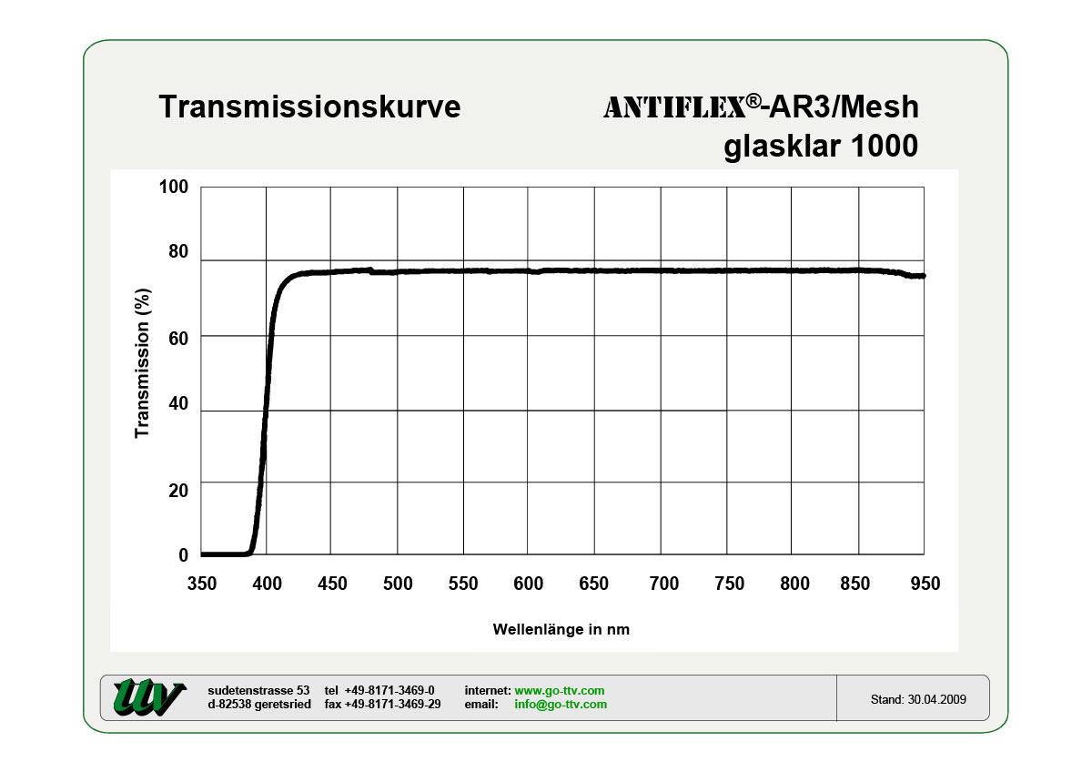 Antiflex-AR3/MESH Transmissionskurven