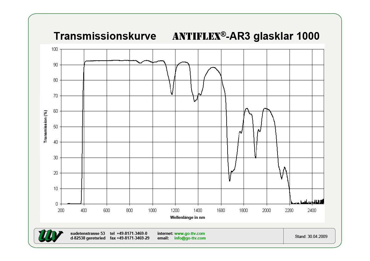 Antiflex-AR3 Transmissionskurven