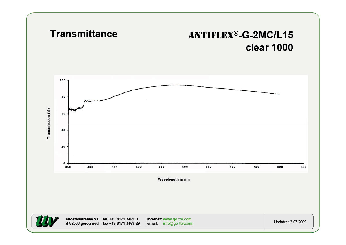 Antiflex-G-2MC/L15 Transmittance
