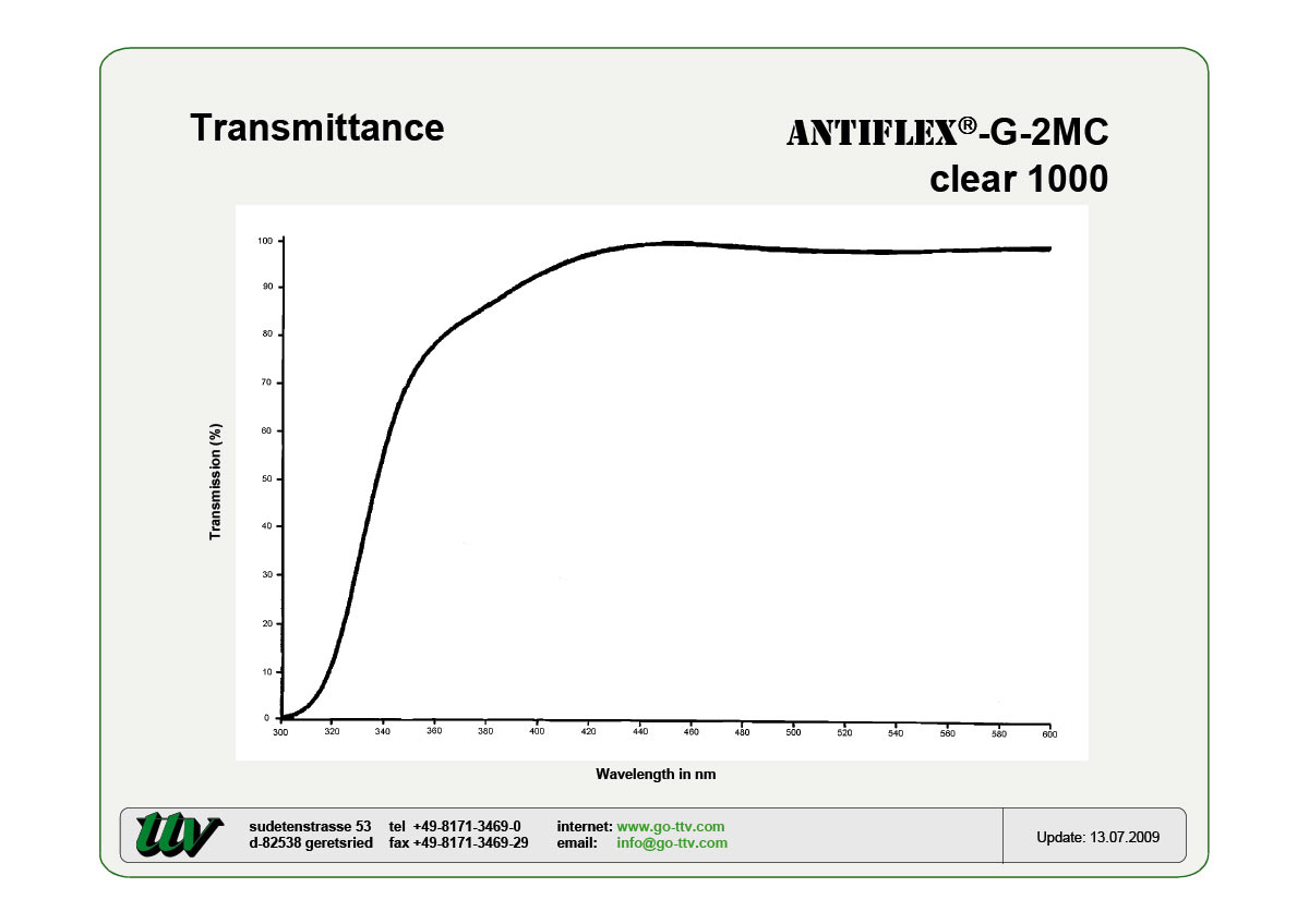 Antiflex-G-2MC Transmittance