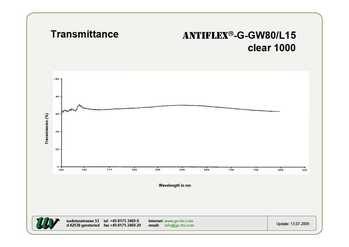 Antiflex-G-GW80/L15 Transmittance