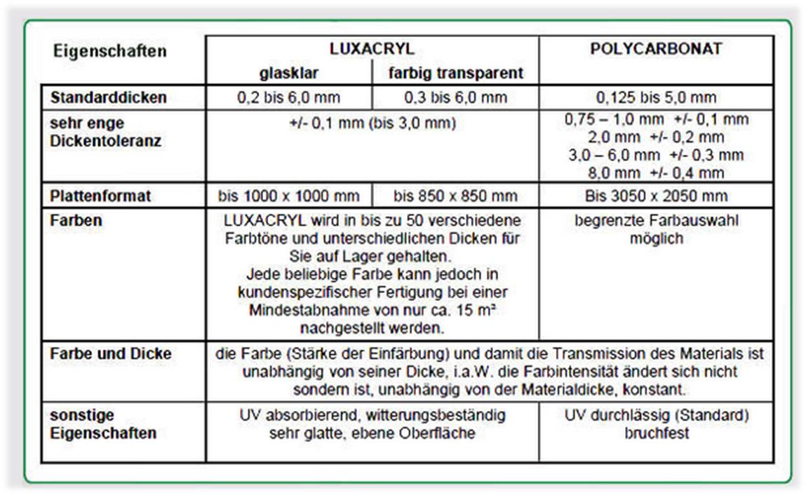 Eigenschaften Acrylglas Polycarbonat