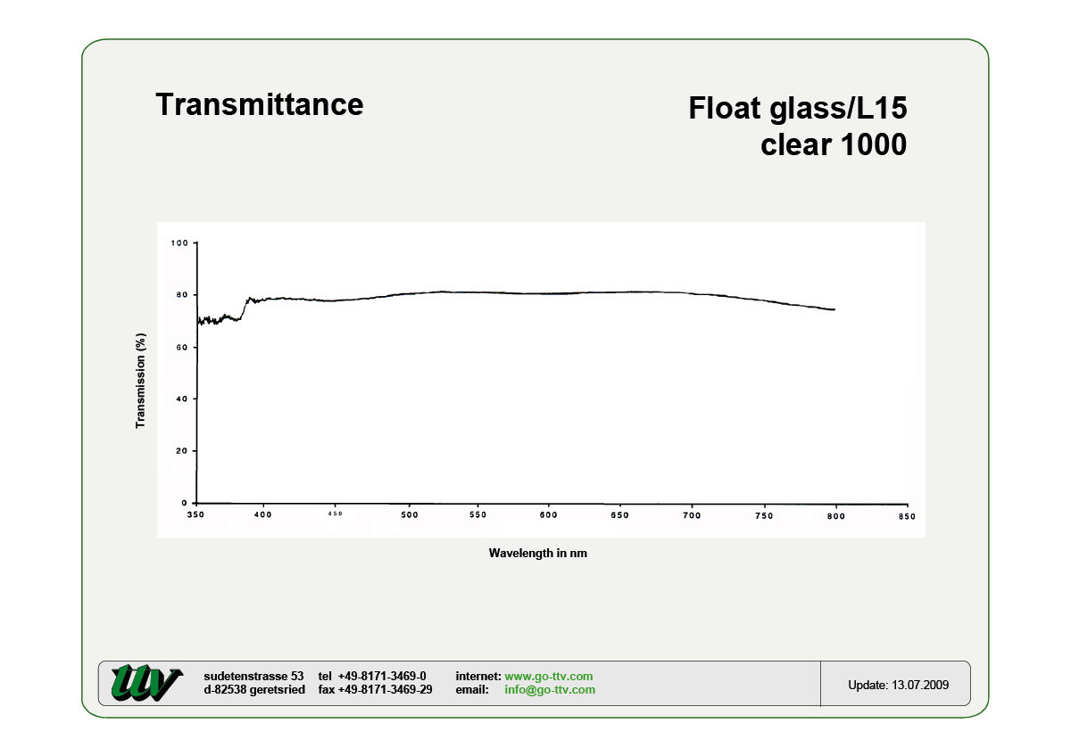 Floatglas-L15 Transmittance