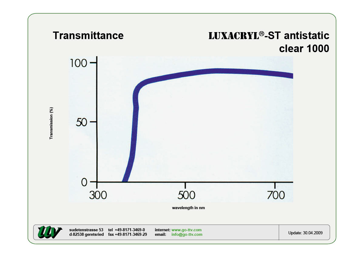 LUXACRYL-ST antistatic Transmittance
