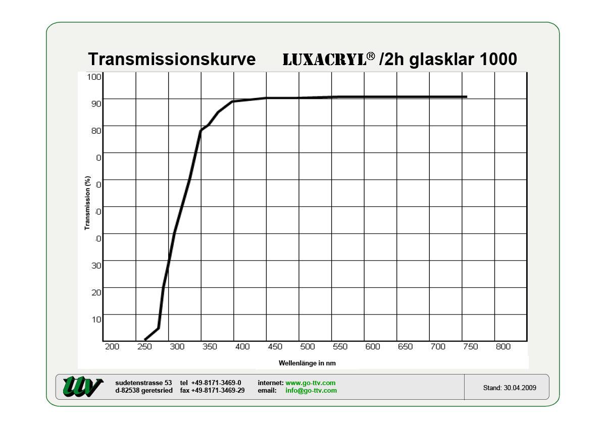 Luxacryl/2h Transmissionskurven