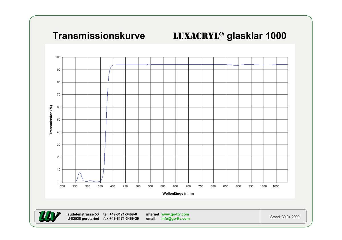 Luxacryl Transmissionskurven
