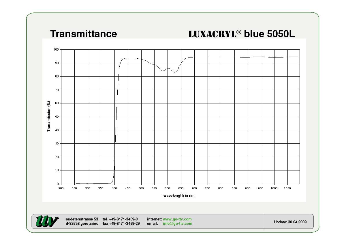Luxacryl fluorescent LISA Transmittance