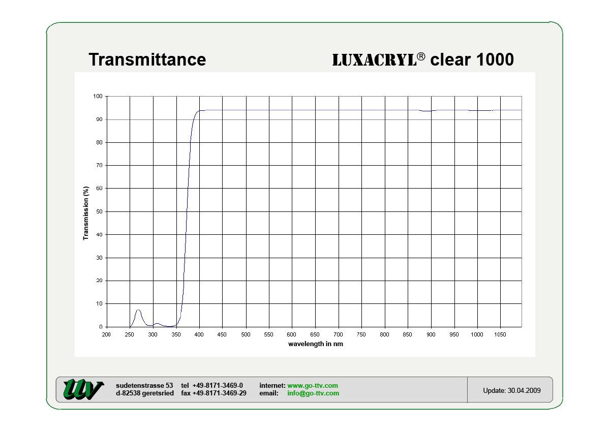 Luxacryl transmission chart