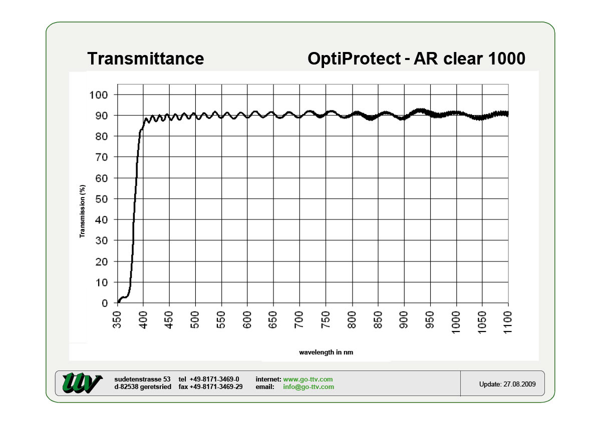 OptiProtect-AR Transmittance