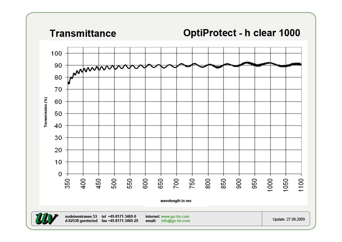 OptiProtect Transmittance