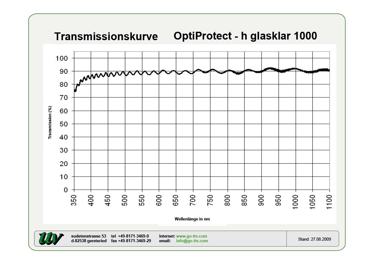 OptiProtect-h2 Transmissionskurve