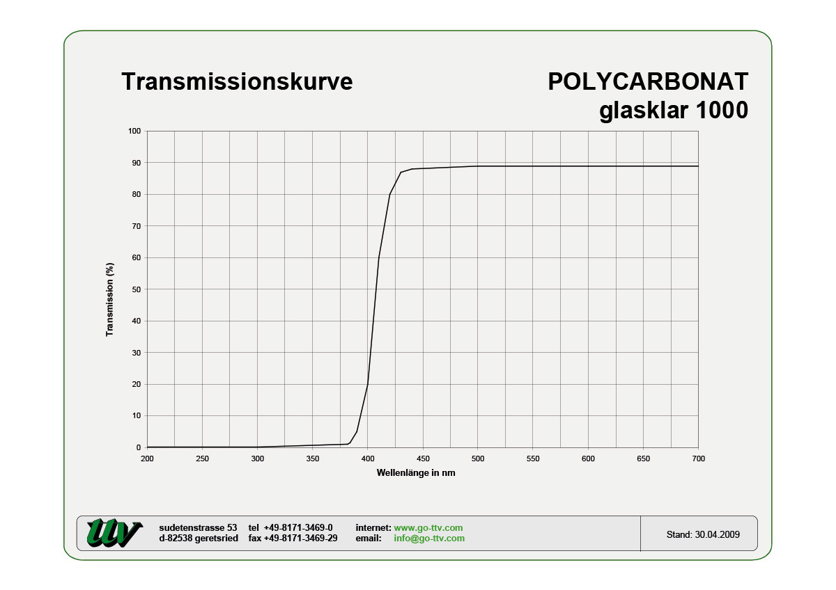 Polycarbonat Transmissionskurven