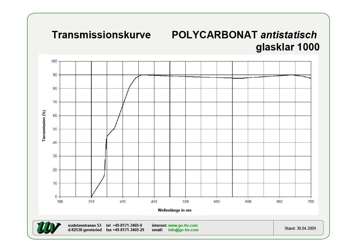 Polycarbonat antistatisch Transmissionskurven
