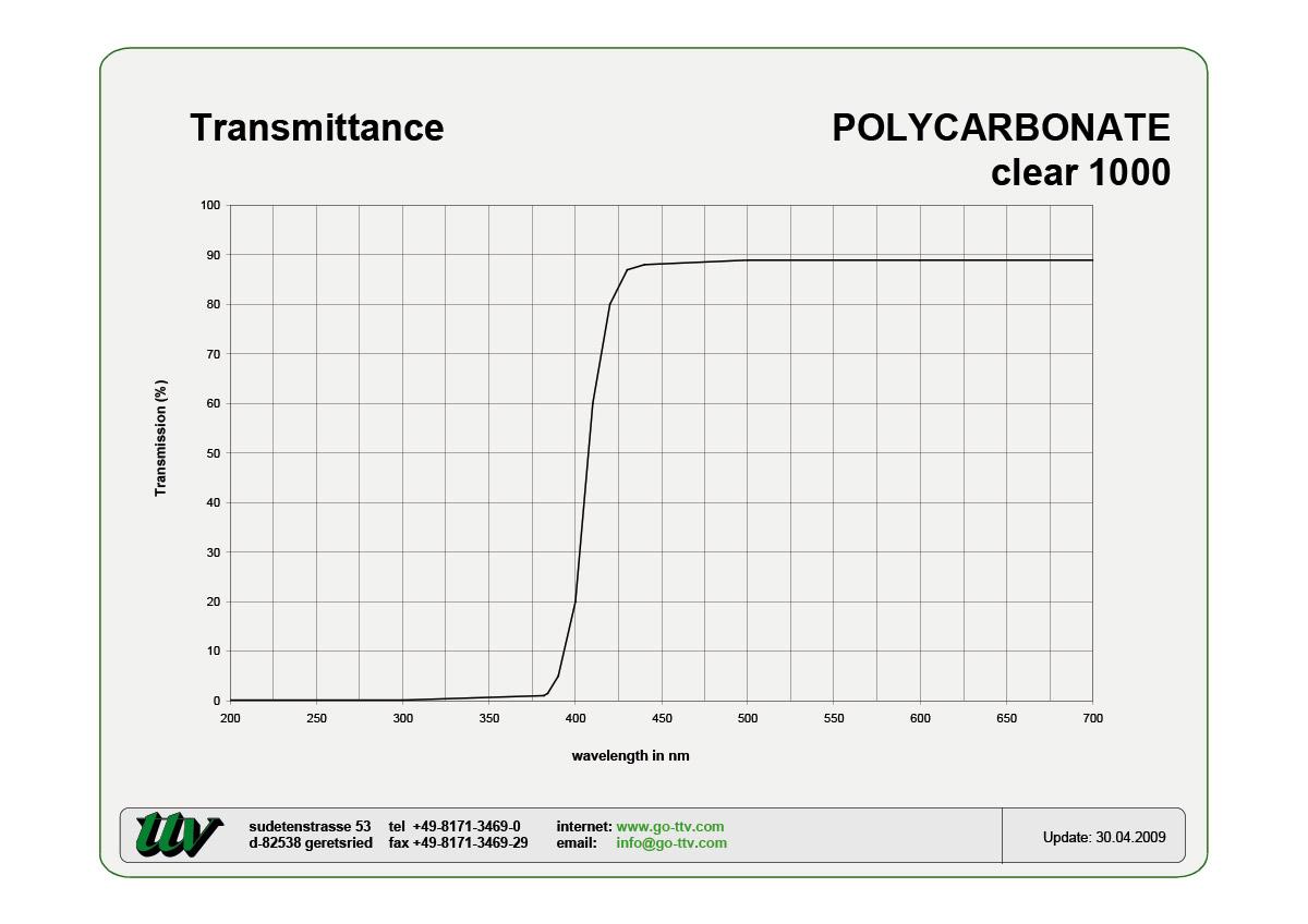 Polycarbonate Transmittance