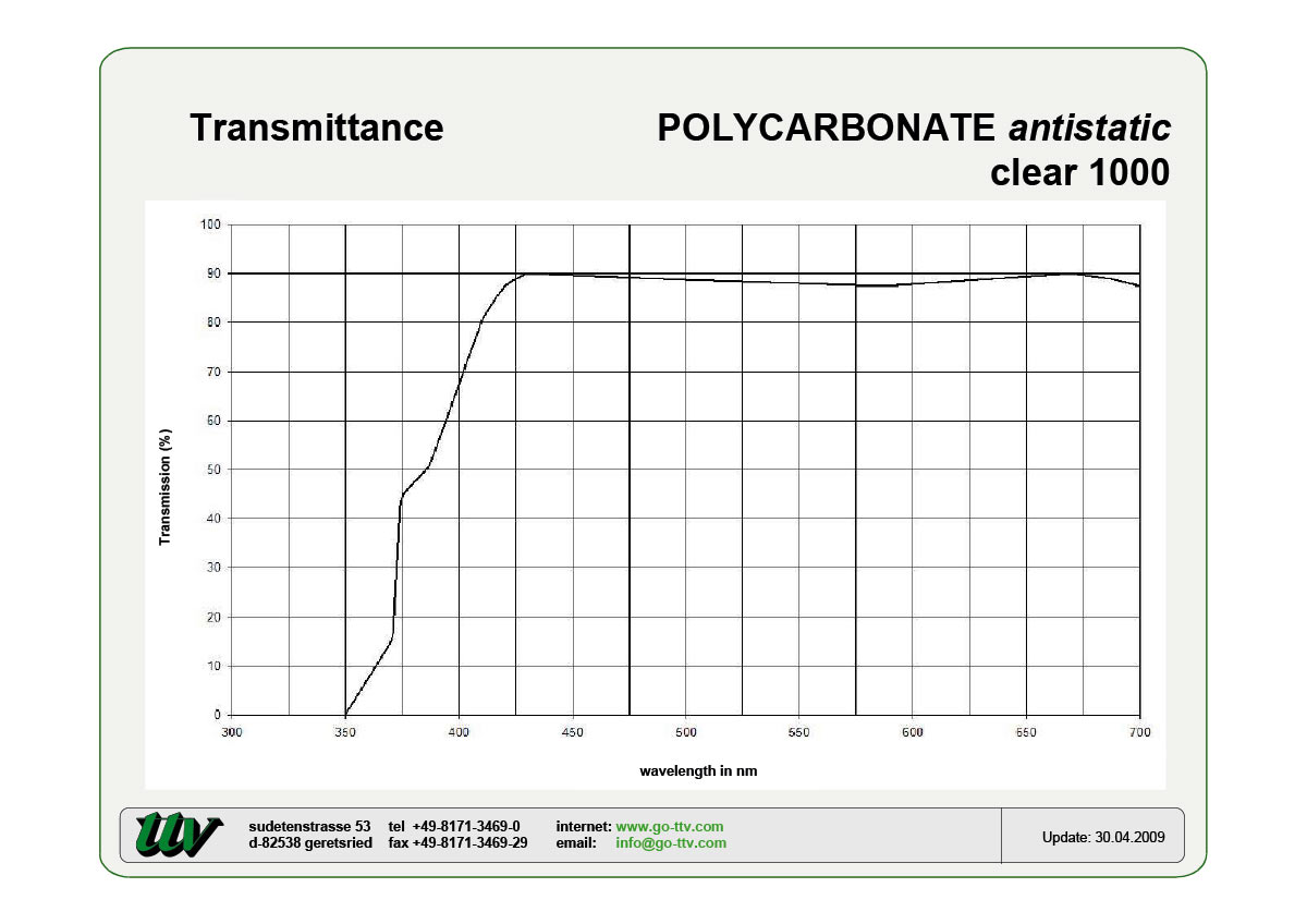 Polycarbonate antistatic Transmittance