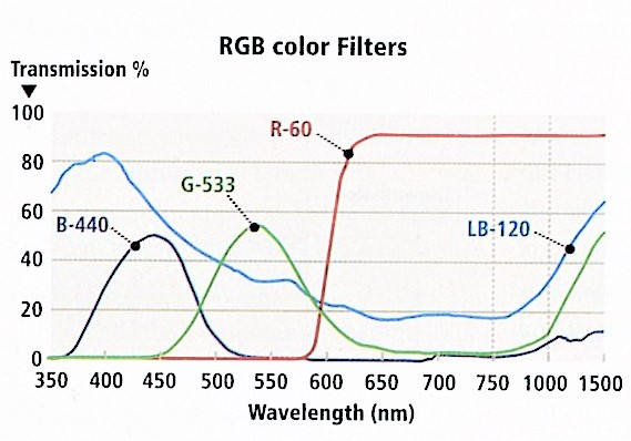 RGB Optical Filters